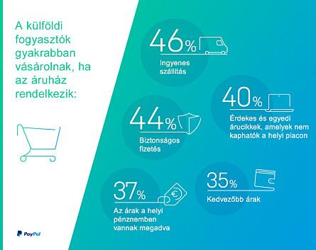 b7f13c0197 Miért vásárolnak a magyar vásárlók külföldi webshopokban? - Kutatás ...