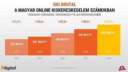 f712e3624e Mobilon nézzük ki, de a vásárlás laptopról történik - Kutatás ...