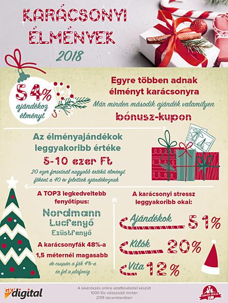 e62e477a83 Karácsony a Bónusz Brigád szerint - Kutatás - Hírek - marketinginfo ...